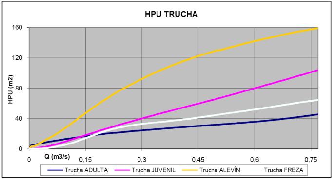 Ejemplo de curvas HPU/Q crecientes mencionadas en Instrucción de Planificación hidrológica (IPH)