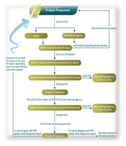 Estudio de legislación ambiental
